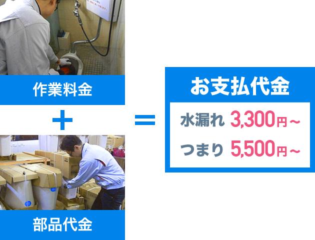 お支払い代金 水漏れ3,300円〜 つまり5,500円〜
